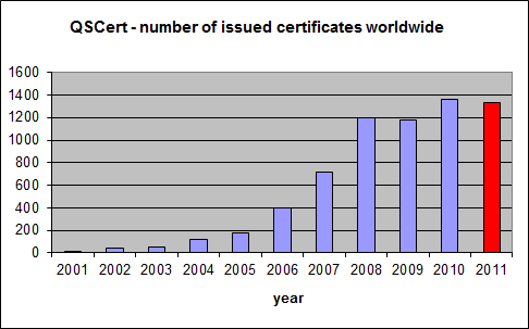 QSCert issued 1330 certificates in 2011.