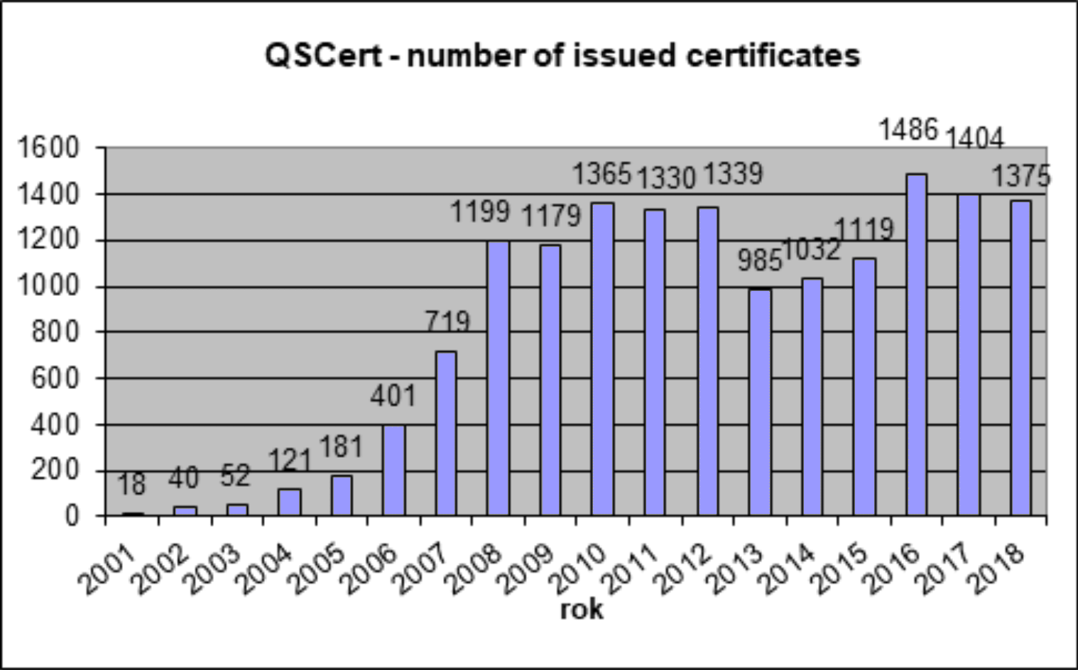 Number of issued certificates worldwide