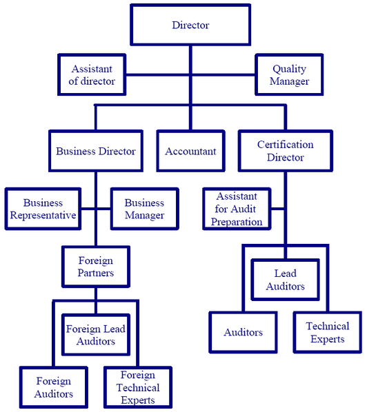 Organizational chart of QSCert®, Ltd.